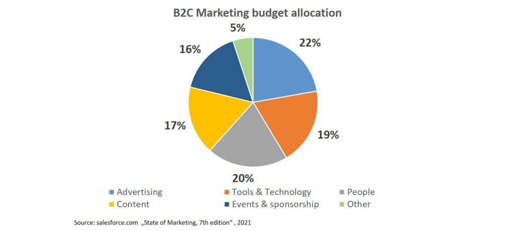 Share of Marketing budget allocation B2C