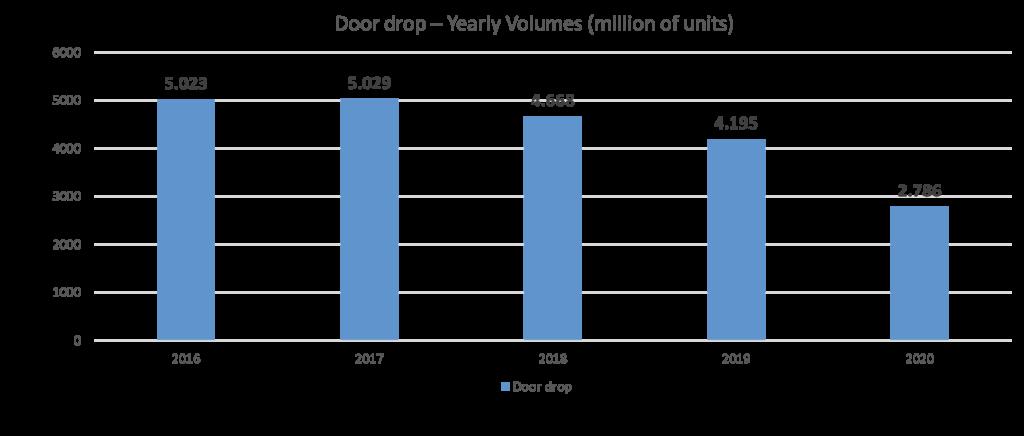 UK door drop volumes