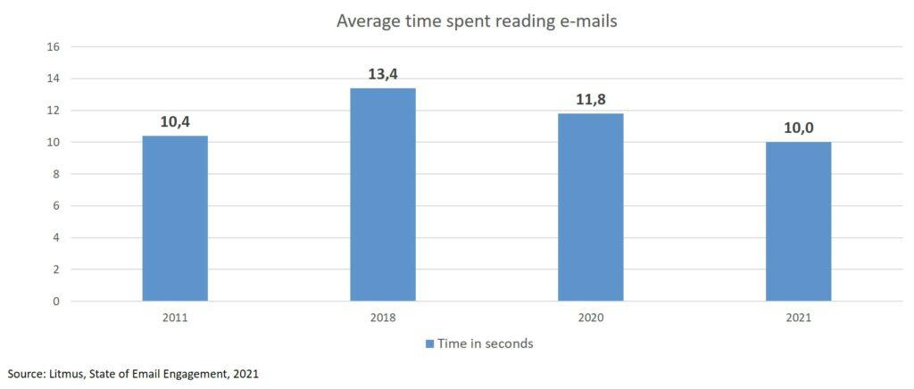 Average time spent reading e-mails